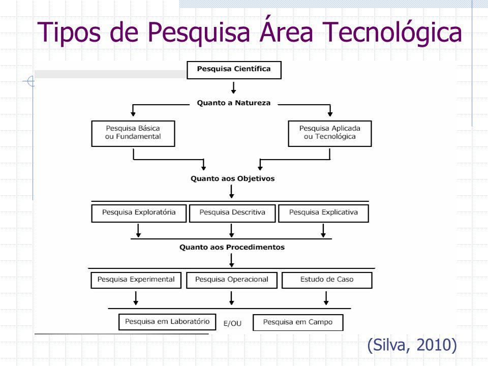 Tipos de Pesquisa Área Tecnológica (Silva, 2010)