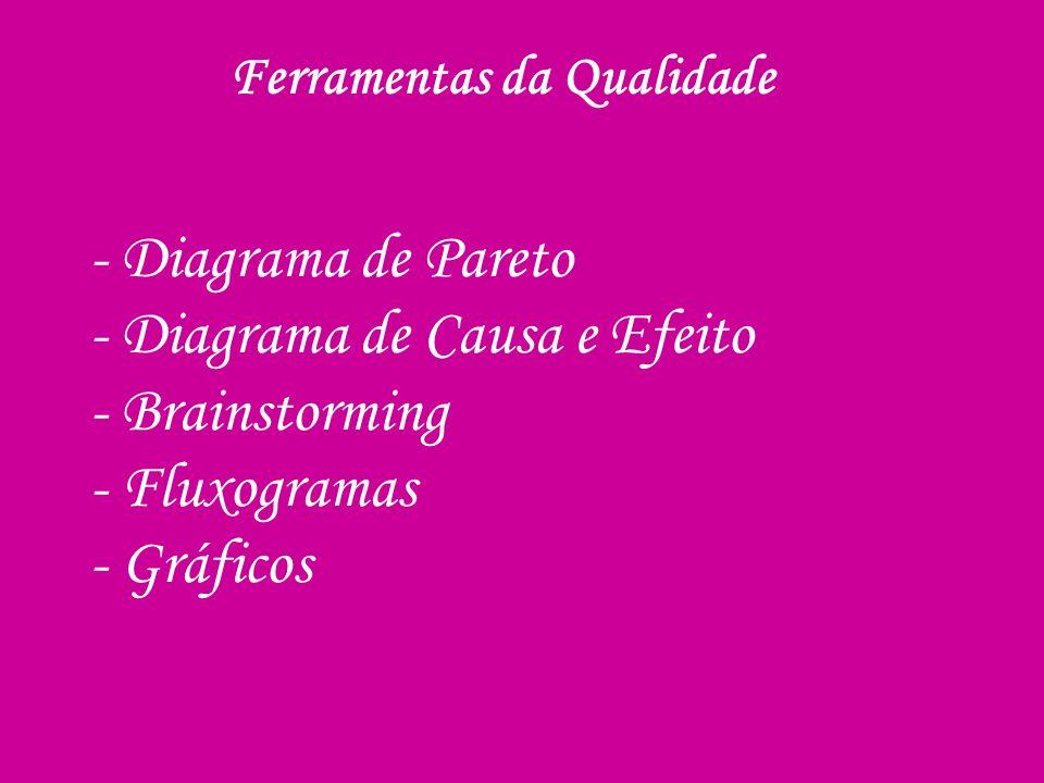 - Diagrama de Pareto - Diagrama de Causa e Efeito - Brainstorming - Fluxogramas - Gráficos Ferramentas da Qualidade