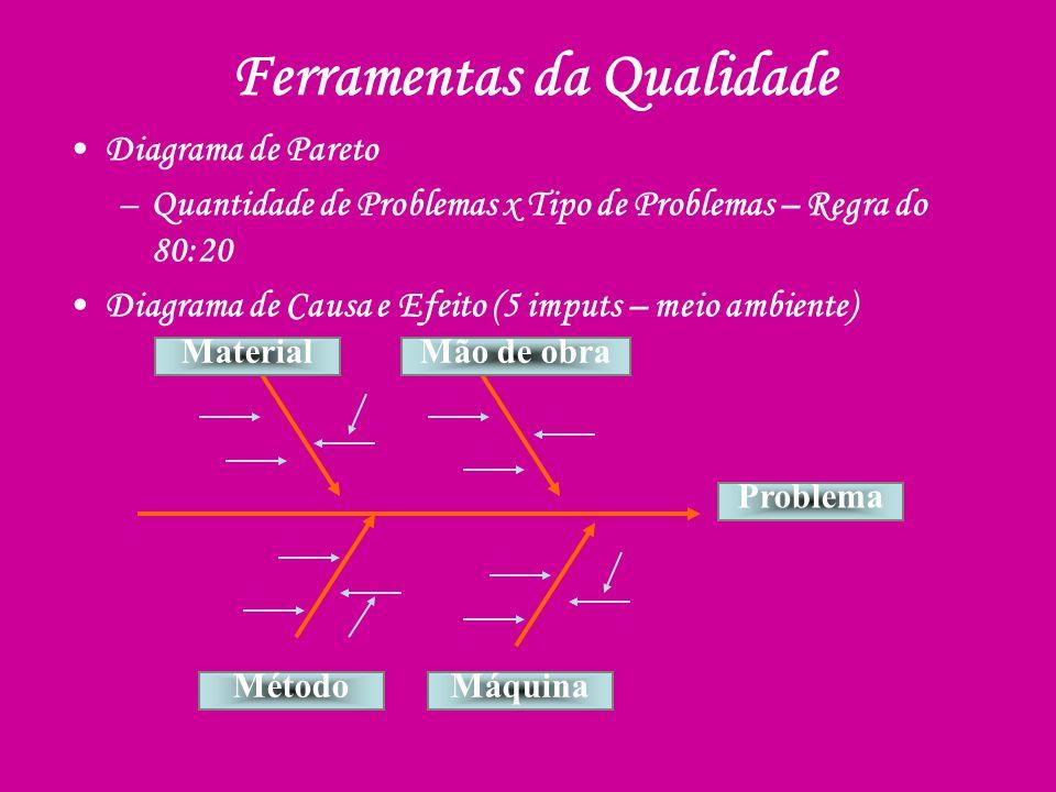 Diagrama de Pareto –Quantidade de Problemas x Tipo de Problemas – Regra do 80:20 Diagrama de Causa e Efeito (5 imputs – meio ambiente) Problema Máquin