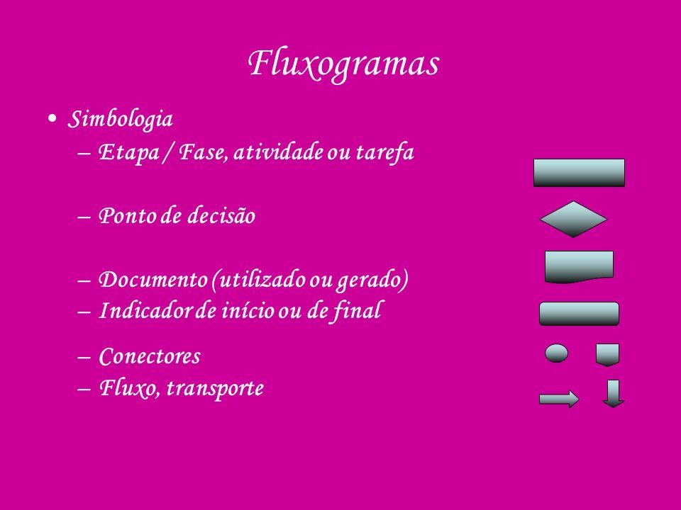 Fluxogramas Simbologia –Etapa / Fase, atividade ou tarefa –Ponto de decisão –Documento (utilizado ou gerado) –Indicador de início ou de final –Conecto