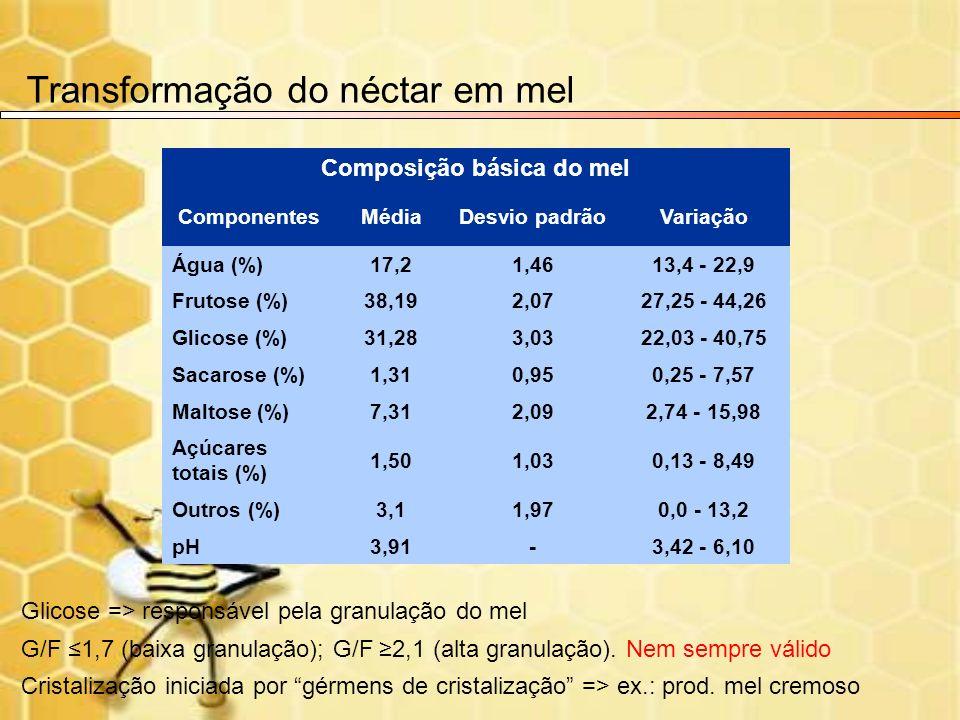 Composição básica do mel ComponentesMédiaDesvio padrãoVariação Água (%)17,21,4613,4 - 22,9 Frutose (%)38,192,0727,25 - 44,26 Glicose (%)31,283,0322,03