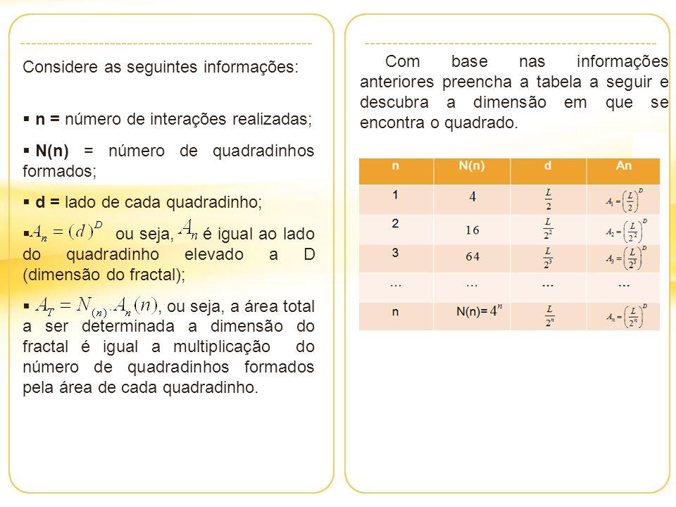 Considere as seguintes informações: n = número de interações realizadas; N(n) = número de quadradinhos formados; d = lado de cada quadradinho; ou seja, é igual ao lado do quadradinho elevado a D (dimensão do fractal);, ou seja, a área total a ser determinada a dimensão do fractal é igual a multiplicação do número de quadradinhos formados pela área de cada quadradinho.