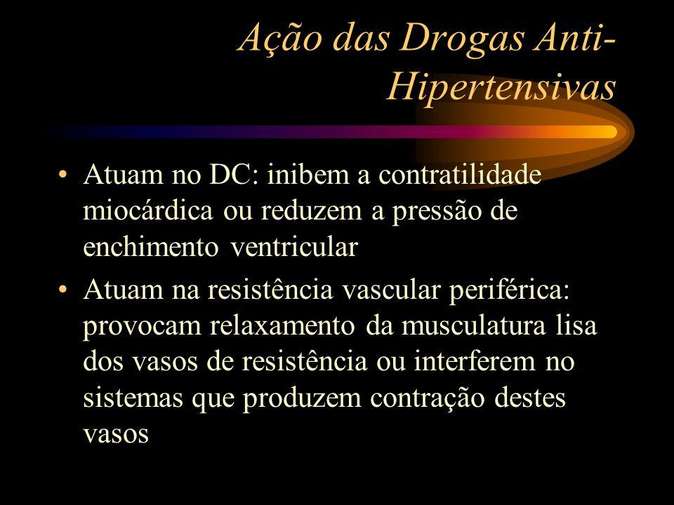 Ação das Drogas Anti- Hipertensivas Atuam no DC: inibem a contratilidade miocárdica ou reduzem a pressão de enchimento ventricular Atuam na resistênci