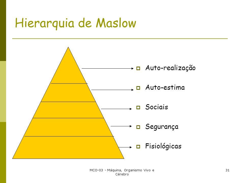 MCO-03 - Máquina, Organismo Vivo e Cérebro 31 Hierarquia de Maslow Auto-realização Auto-estima Sociais Segurança Fisiológicas