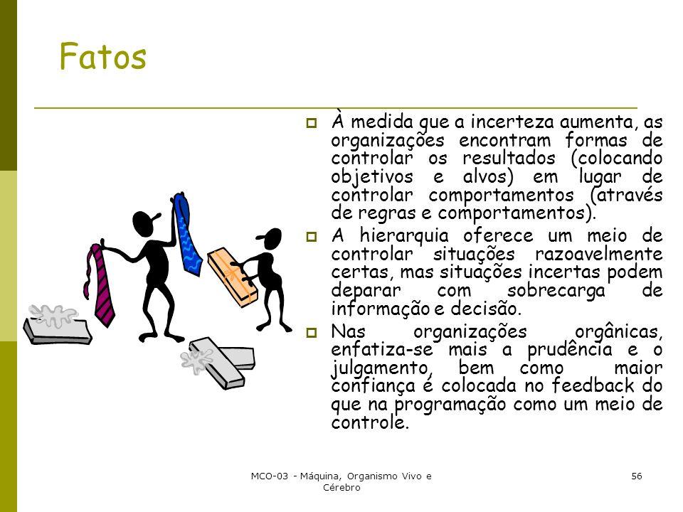 MCO-03 - Máquina, Organismo Vivo e Cérebro 56 Fatos À medida que a incerteza aumenta, as organizações encontram formas de controlar os resultados (colocando objetivos e alvos) em lugar de controlar comportamentos (através de regras e comportamentos).