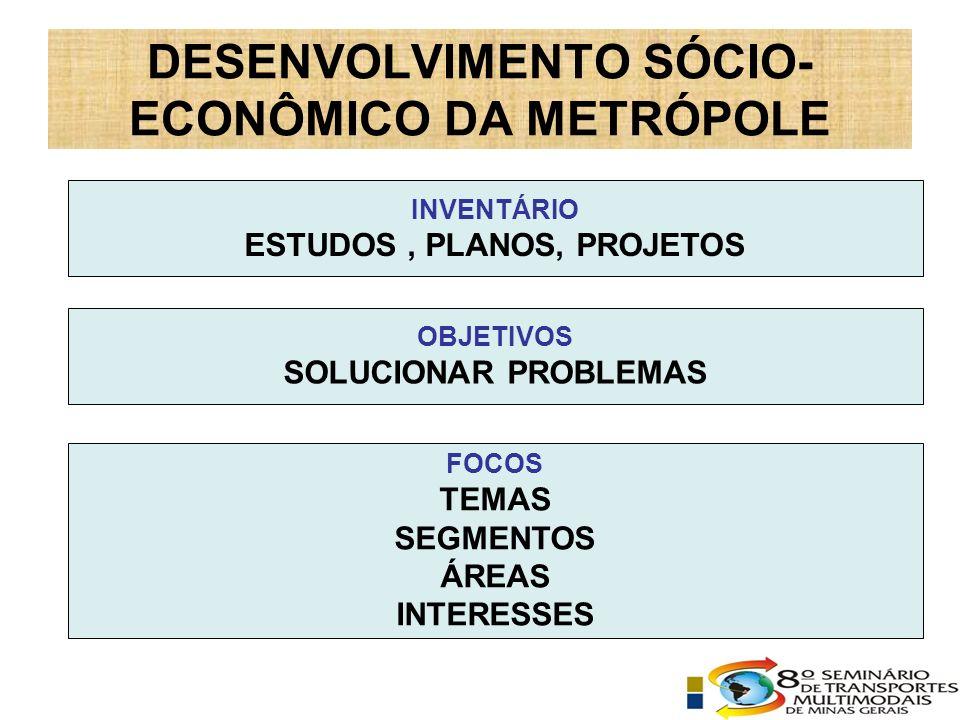 OBJETIVOS SOLUCIONAR PROBLEMAS FOCOS TEMAS SEGMENTOS ÁREAS INTERESSES INVENTÁRIO ESTUDOS, PLANOS, PROJETOS DESENVOLVIMENTO SÓCIO- ECONÔMICO DA METRÓPOLE