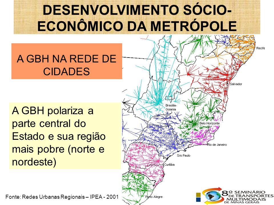 A GBH NA REDE DE CIDADES A GBH polariza a parte central do Estado e sua região mais pobre (norte e nordeste) DESENVOLVIMENTO SÓCIO- ECONÔMICO DA METRÓPOLE Fonte: Redes Urbanas Regionais – IPEA - 2001