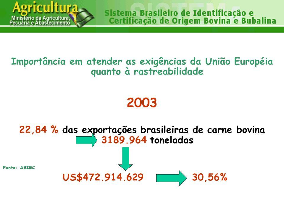 Importância em atender as exigências da União Européia quanto à rastreabilidade 2003 22,84 % das exportações brasileiras de carne bovina 3189.964 tone