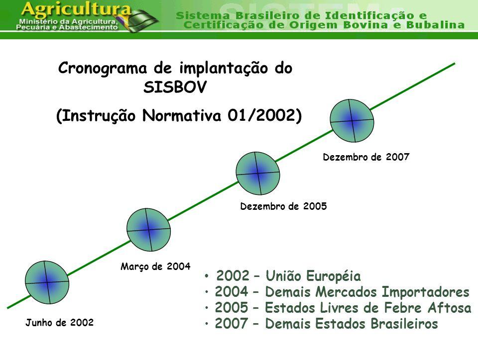 Dezembro de 2005 Junho de 2002 Março de 2004 Dezembro de 2007 2002 – União Européia 2004 – Demais Mercados Importadores 2005 – Estados Livres de Febre