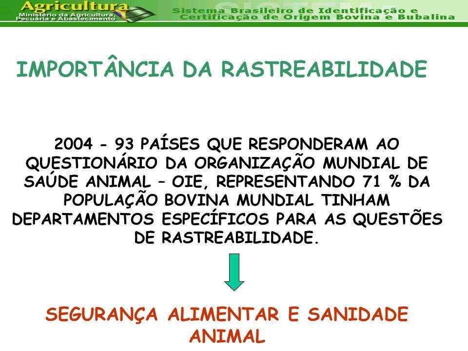 IMPORTÂNCIA DA RASTREABILIDADE 2004 - 93 PAÍSES QUE RESPONDERAM AO QUESTIONÁRIO DA ORGANIZAÇÃO MUNDIAL DE SAÚDE ANIMAL – OIE, REPRESENTANDO 71 % DA PO
