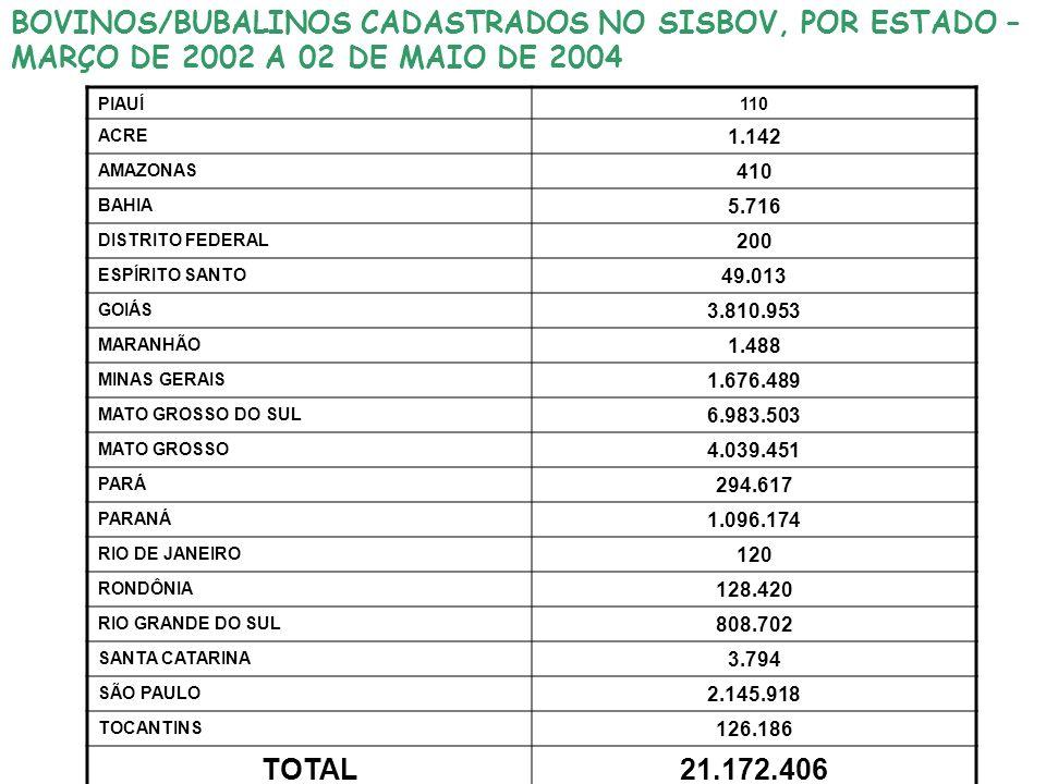 BOVINOS/BUBALINOS CADASTRADOS NO SISBOV, POR ESTADO – MARÇO DE 2002 A 02 DE MAIO DE 2004 PIAUÍ110 ACRE 1.142 AMAZONAS 410 BAHIA 5.716 DISTRITO FEDERAL