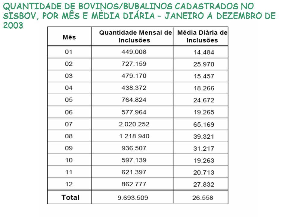 QUANTIDADE DE BOVINOS/BUBALINOS CADASTRADOS NO SISBOV, POR MÊS E MÉDIA DIÁRIA – JANEIRO A DEZEMBRO DE 2003