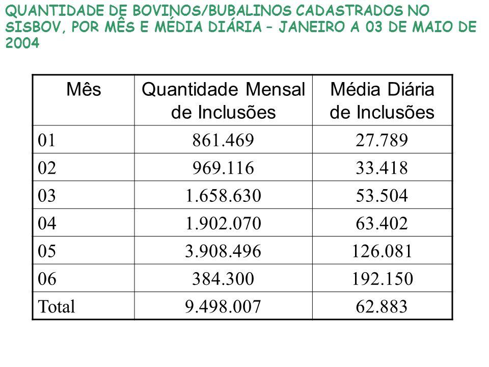 QUANTIDADE DE BOVINOS/BUBALINOS CADASTRADOS NO SISBOV, POR MÊS E MÉDIA DIÁRIA – JANEIRO A 03 DE MAIO DE 2004 MêsQuantidade Mensal de Inclusões Média D