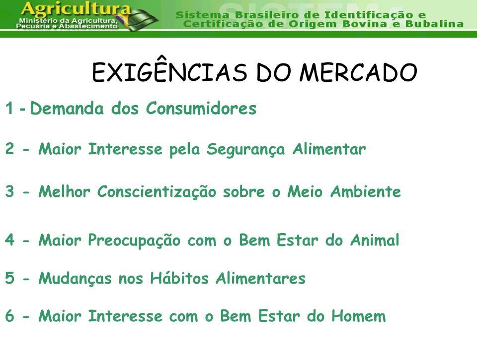 EXIGÊNCIAS DO MERCADO 1 - Demanda dos Consumidores 2 - Maior Interesse pela Segurança Alimentar 3 - Melhor Conscientização sobre o Meio Ambiente 4 - M