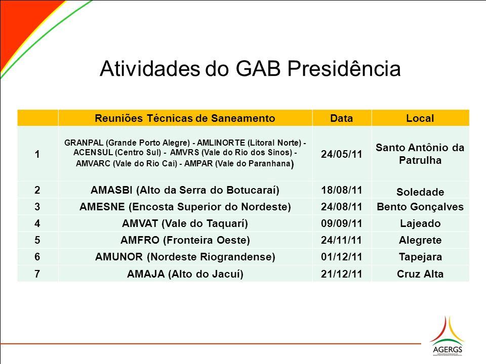 Atividades do GAB Presidência Reuniões Técnicas de SaneamentoDataLocal 1 GRANPAL (Grande Porto Alegre) - AMLINORTE (Litoral Norte) - ACENSUL (Centro S