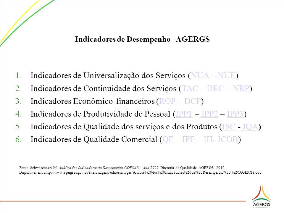 Indicadores de Desempenho - AGERGS 1.Indicadores de Universalização dos Serviços (NUA – NUE)NUANUE 2.Indicadores de Continuidade dos Serviços (TAC – D