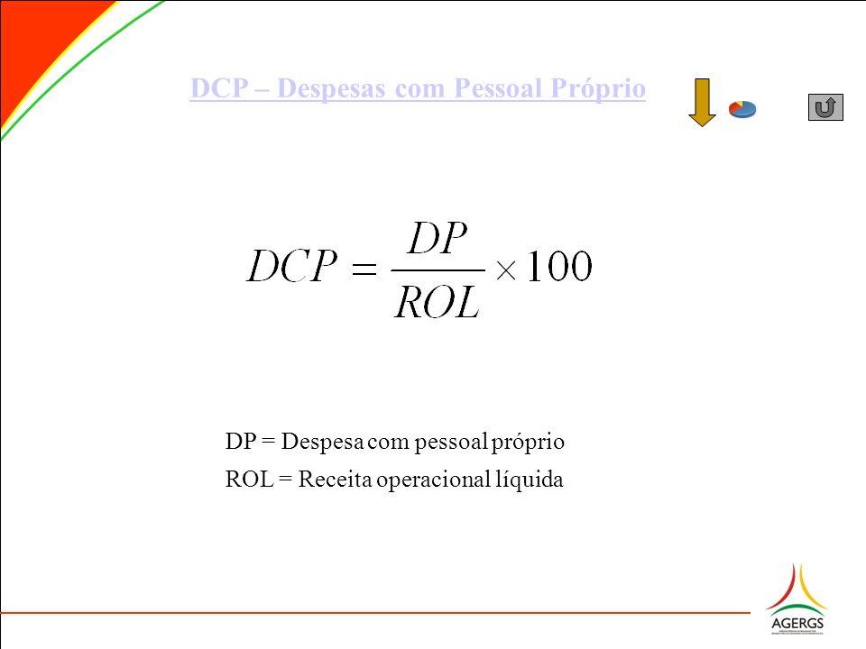 DCP – Despesas com Pessoal Próprio DP = Despesa com pessoal próprio ROL = Receita operacional líquida