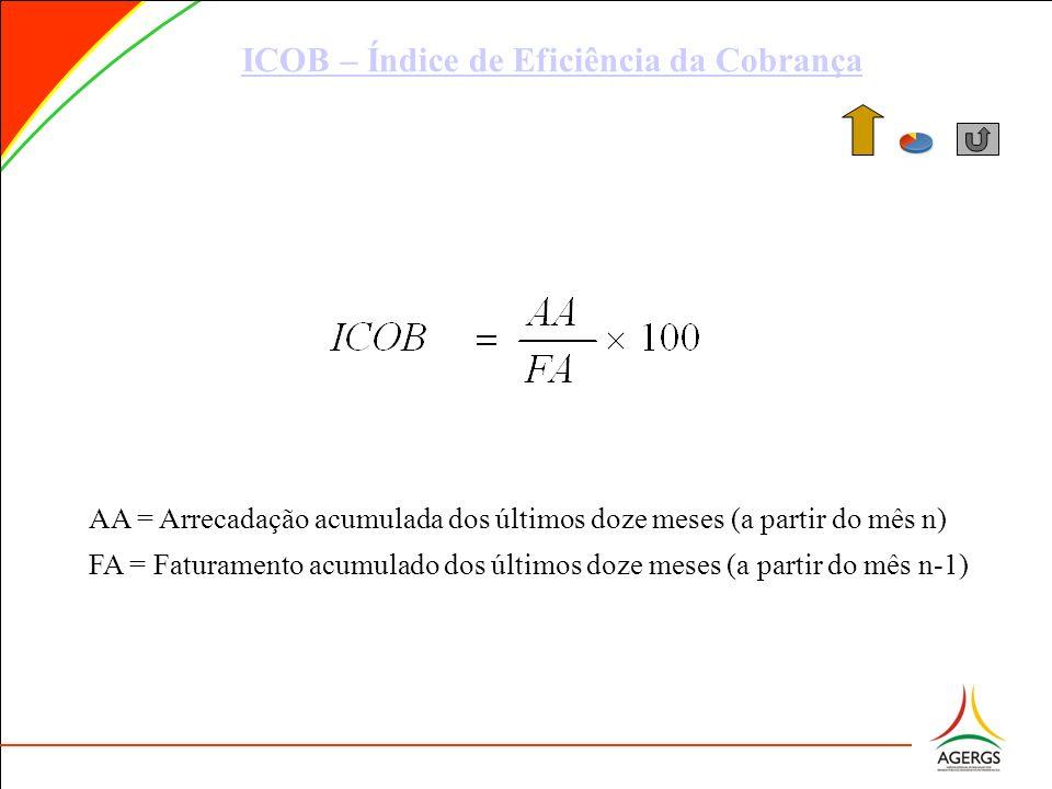AA = Arrecadação acumulada dos últimos doze meses (a partir do mês n) FA = Faturamento acumulado dos últimos doze meses (a partir do mês n-1) ICOB – Í