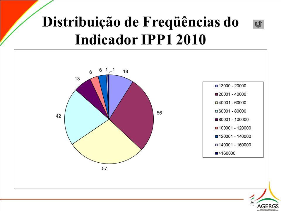 Distribuição de Freqüências do Indicador IPP1 2010