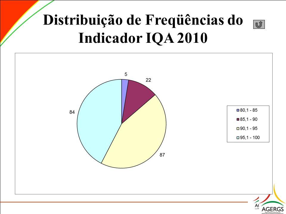 Distribuição de Freqüências do Indicador IQA 2010
