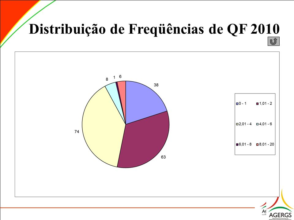 Distribuição de Freqüências de QF 2010