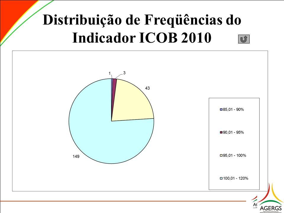 Distribuição de Freqüências do Indicador ICOB 2010