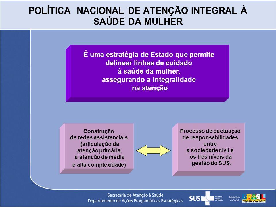 POLÍTICA NACIONAL DE ATENÇÃO INTEGRAL À SAÚDE DA MULHER É uma estratégia de Estado que permite delinear linhas de cuidado à saúde da mulher, asseguran