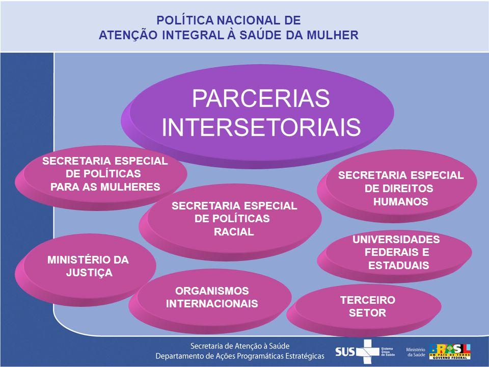 PARCERIAS INTERSETORIAIS SECRETARIA ESPECIAL DE POLÍTICAS PARA AS MULHERES SECRETARIA ESPECIAL DE POLÍTICAS RACIAL SECRETARIA ESPECIAL DE DIREITOS HUM