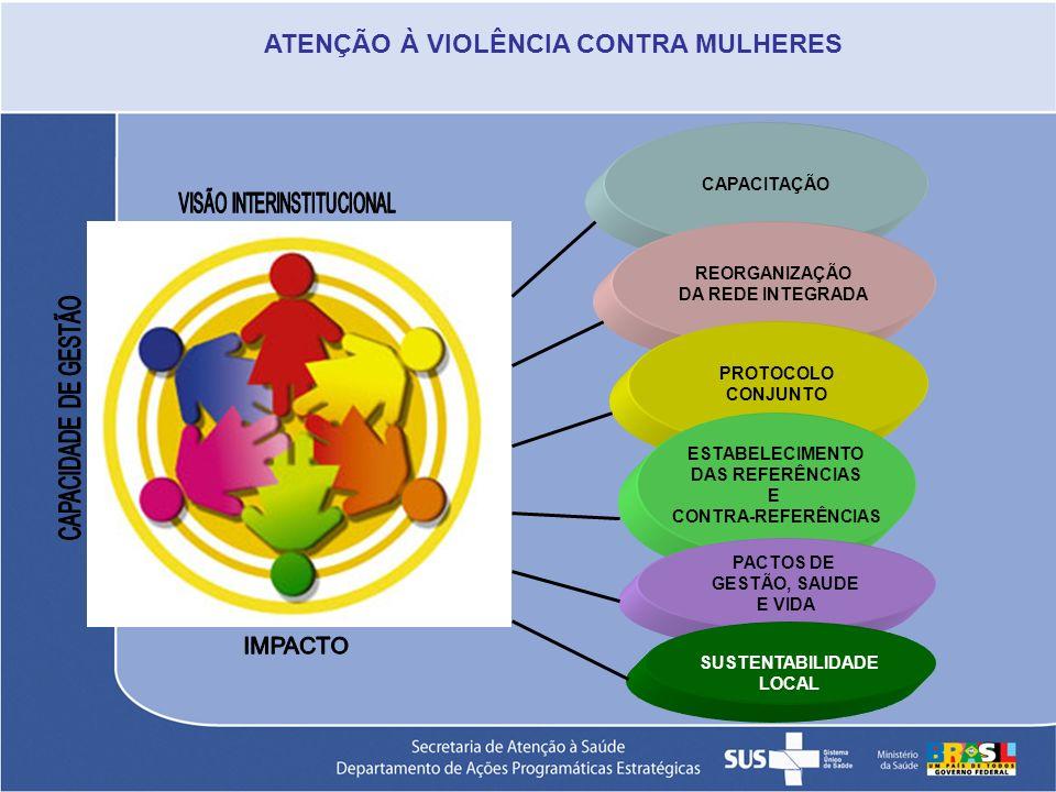 CAPACITAÇÃO REORGANIZAÇÃO DA REDE INTEGRADA PROTOCOLO CONJUNTO ESTABELECIMENTO DAS REFERÊNCIAS E CONTRA-REFERÊNCIAS PACTOS DE GESTÃO, SAUDE E VIDA SUS