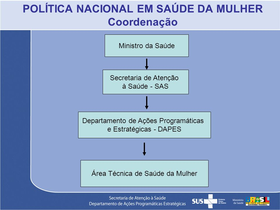 POLÍTICA NACIONAL EM SAÚDE DA MULHER Coordenação Ministro da Saúde Secretaria de Atenção à Saúde - SAS Departamento de Ações Programáticas e Estratégi