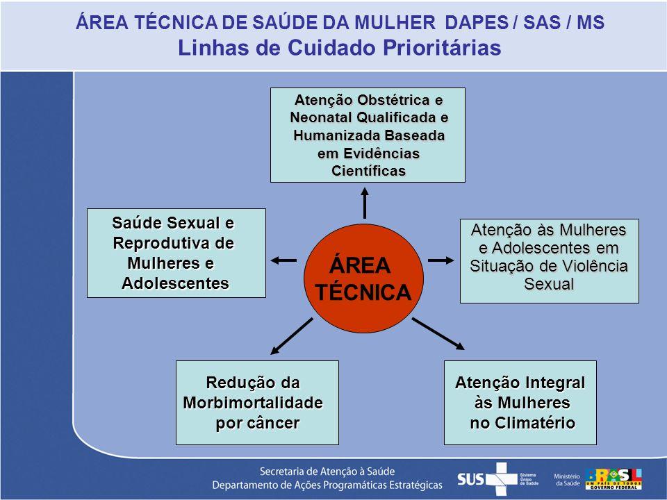 ÁREA TÉCNICA DE SAÚDE DA MULHER DAPES / SAS / MS Linhas de Cuidado Prioritárias Saúde Sexual e Reprodutiva de Mulheres e Adolescentes ÁREA TÉCNICA Red