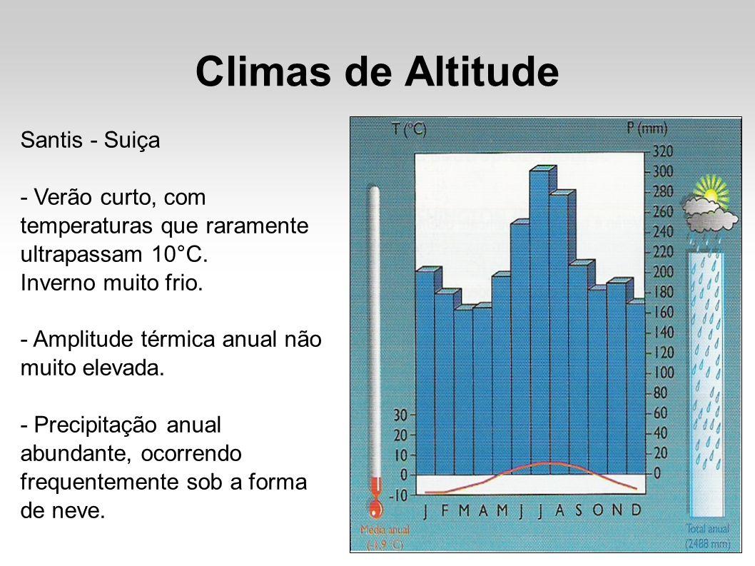 Climas de Altitude Santis - Suiça - Verão curto, com temperaturas que raramente ultrapassam 10°C. Inverno muito frio. - Amplitude térmica anual não mu