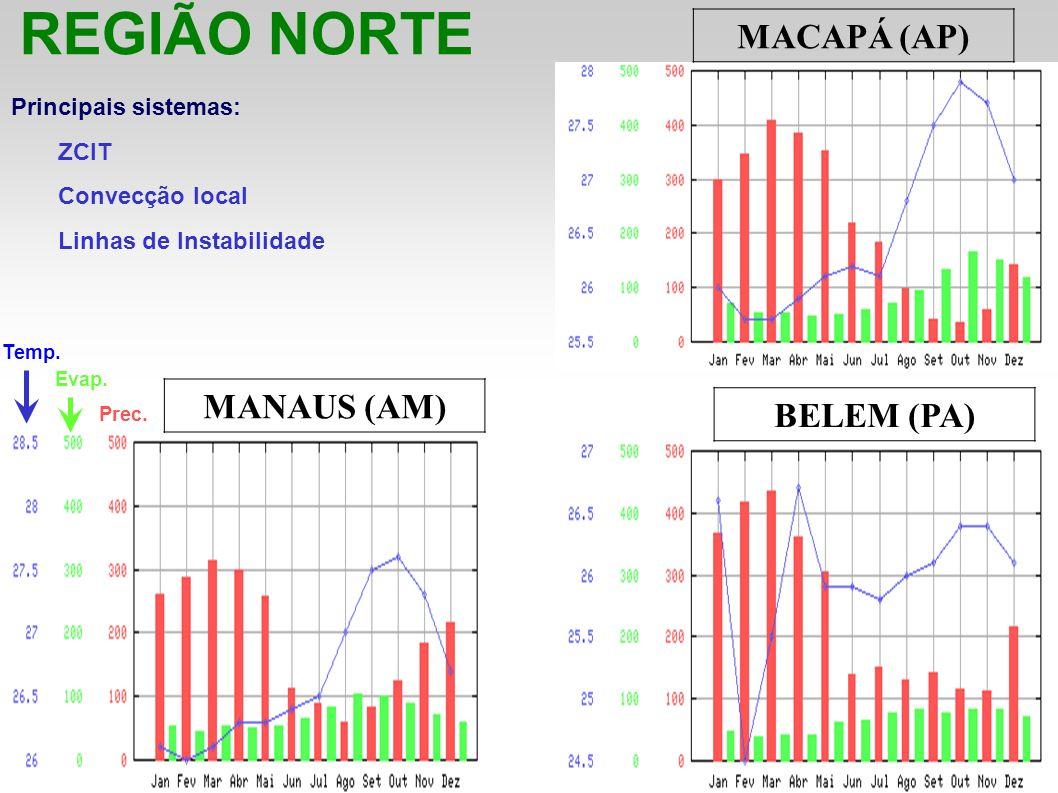 MANAUS (AM) BELEM (PA) REGIÃO NORTE MACAPÁ (AP) Principais sistemas: ZCIT Convecção local Linhas de Instabilidade Temp. Evap. Prec.