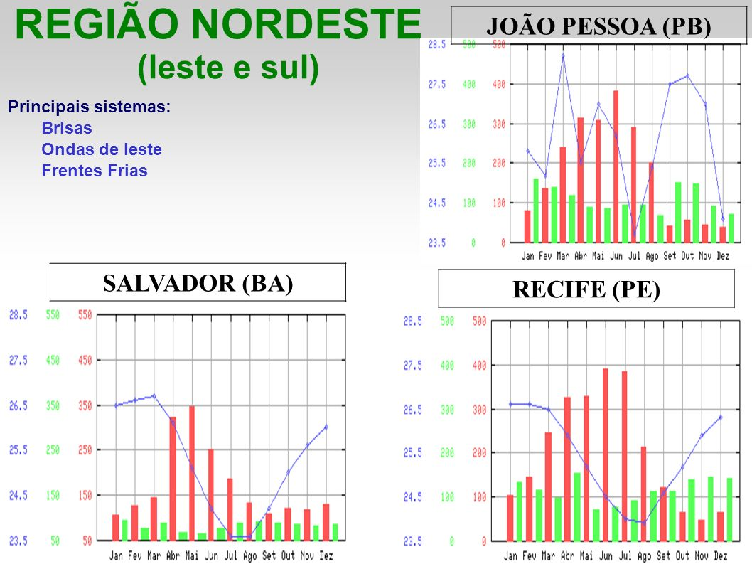 REGIÃO NORDESTE (leste e sul) Principais sistemas: Brisas Ondas de leste Frentes Frias JOÃO PESSOA (PB) SALVADOR (BA) RECIFE (PE)
