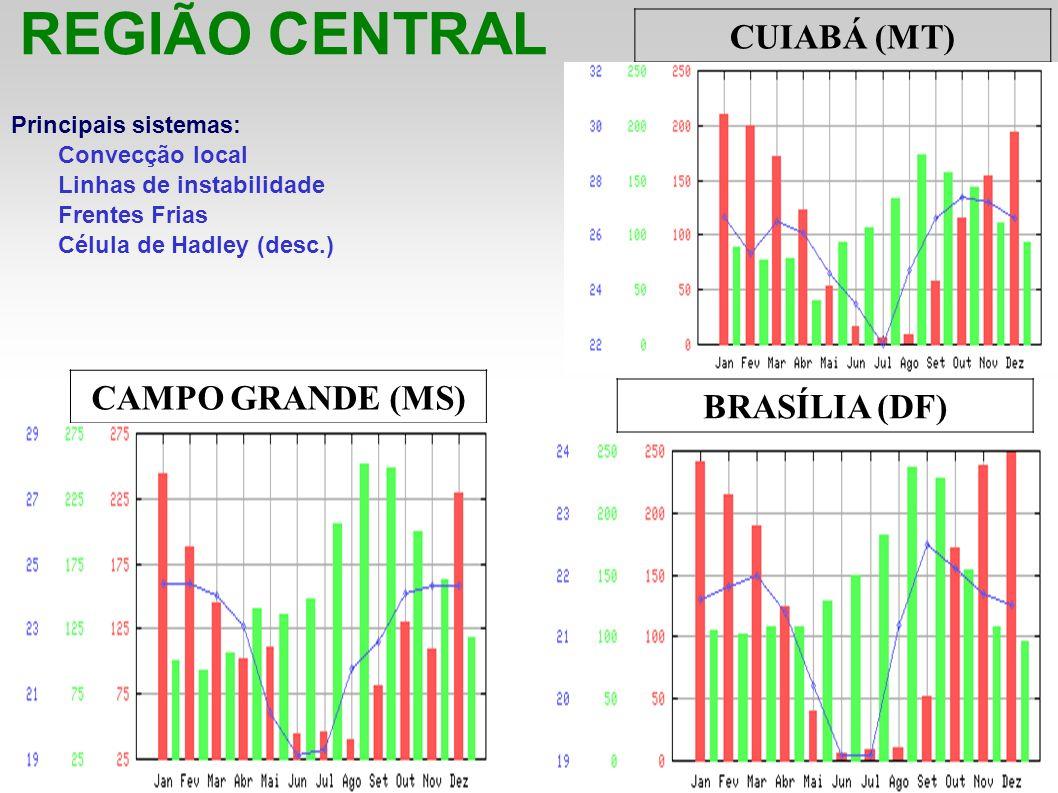REGIÃO CENTRAL Principais sistemas: Convecção local Linhas de instabilidade Frentes Frias Célula de Hadley (desc.) CUIABÁ (MT) CAMPO GRANDE (MS) BRASÍ