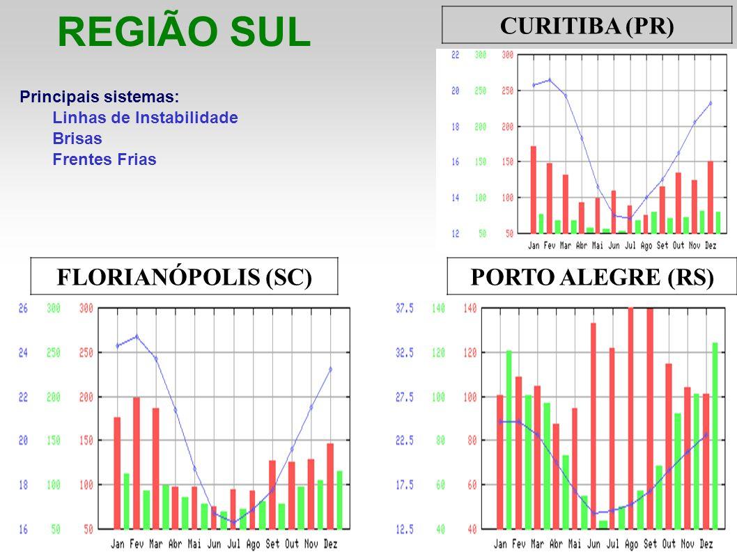 REGIÃO SUL Principais sistemas: Linhas de Instabilidade Brisas Frentes Frias CURITIBA (PR) FLORIANÓPOLIS (SC)PORTO ALEGRE (RS)
