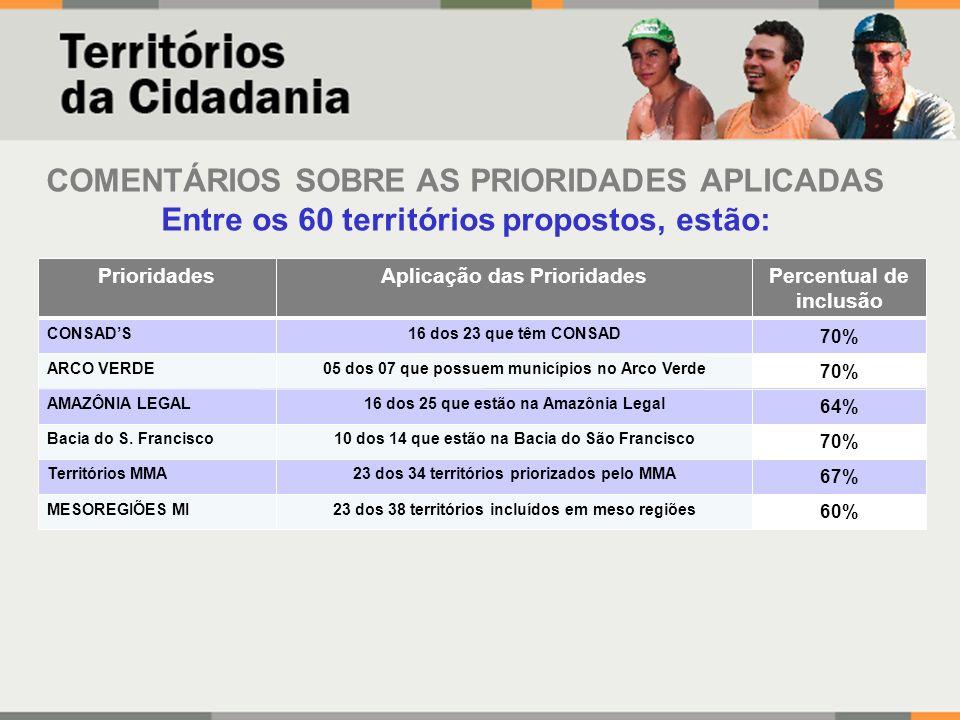 COMENTÁRIOS SOBRE AS PRIORIDADES APLICADAS Entre os 60 territórios propostos, estão: 70% 16 dos 23 que têm CONSADCONSADS 70% 05 dos 07 que possuem municípios no Arco VerdeARCO VERDE 64% 16 dos 25 que estão na Amazônia LegalAMAZÔNIA LEGAL 70% 10 dos 14 que estão na Bacia do São FranciscoBacia do S.