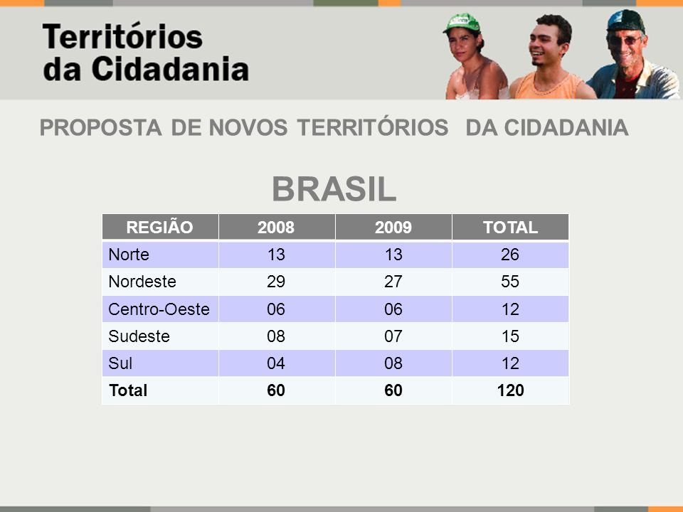 PROPOSTA DE NOVOS TERRITÓRIOS DA CIDADANIA BRASIL REGIÃO20082009TOTAL Norte13 26 Nordeste292755 Centro-Oeste06 12 Sudeste080715 Sul040812 Total60 120