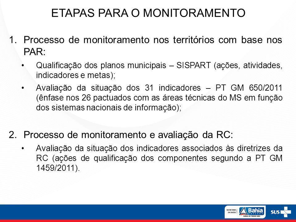 ETAPAS PARA O MONITORAMENTO 1.Processo de monitoramento nos territórios com base nos PAR: Qualificação dos planos municipais – SISPART (ações, ativida