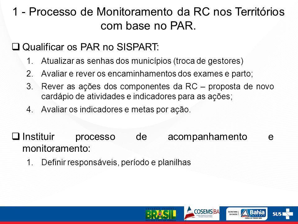 1 - Processo de Monitoramento da RC nos Territórios com base no PAR. Qualificar os PAR no SISPART: 1.Atualizar as senhas dos municípios (troca de gest