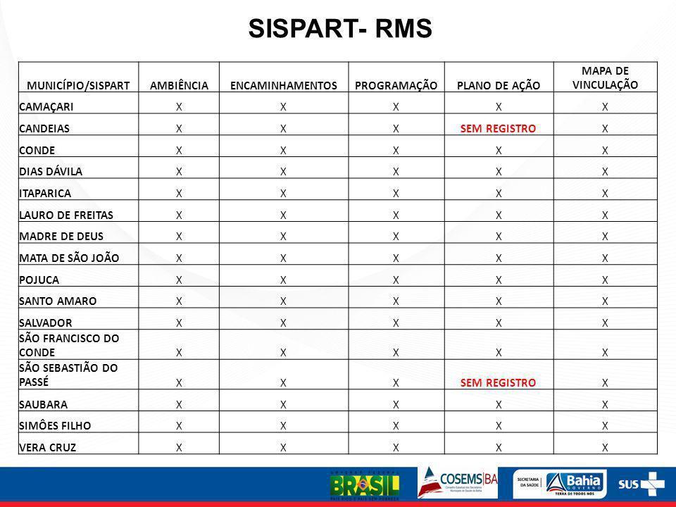 SISPART- RMS MUNICÍPIO/SISPARTAMBIÊNCIAENCAMINHAMENTOSPROGRAMAÇÃOPLANO DE AÇÃO MAPA DE VINCULAÇÃO CAMAÇARIXXXXX CANDEIASXXXSEM REGISTROX CONDEXXXXX DI