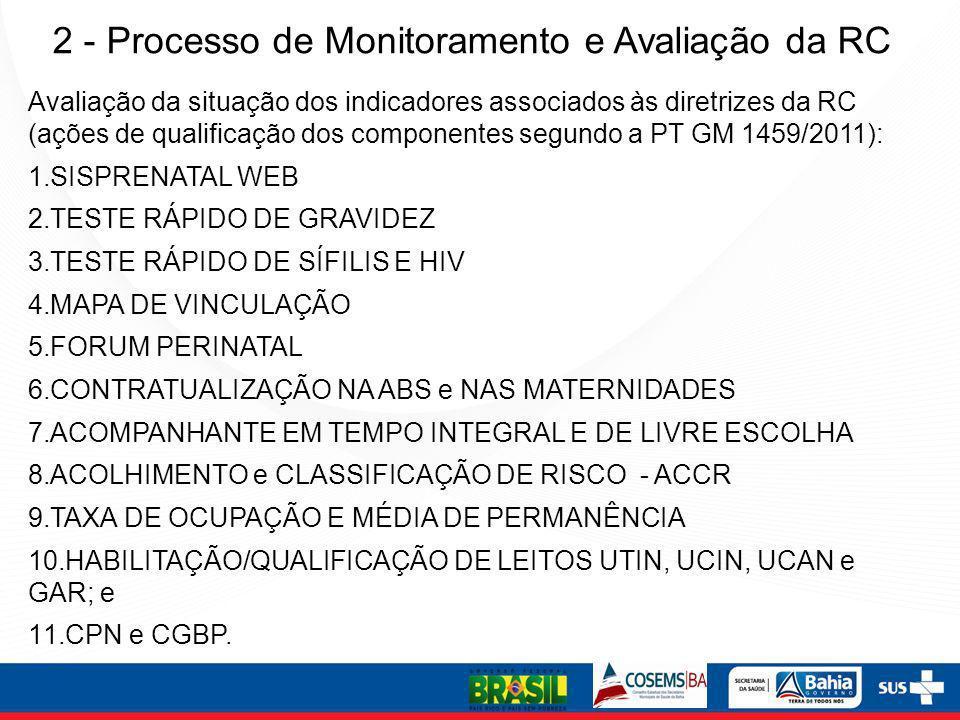 2 - Processo de Monitoramento e Avaliação da RC Avaliação da situação dos indicadores associados às diretrizes da RC (ações de qualificação dos compon