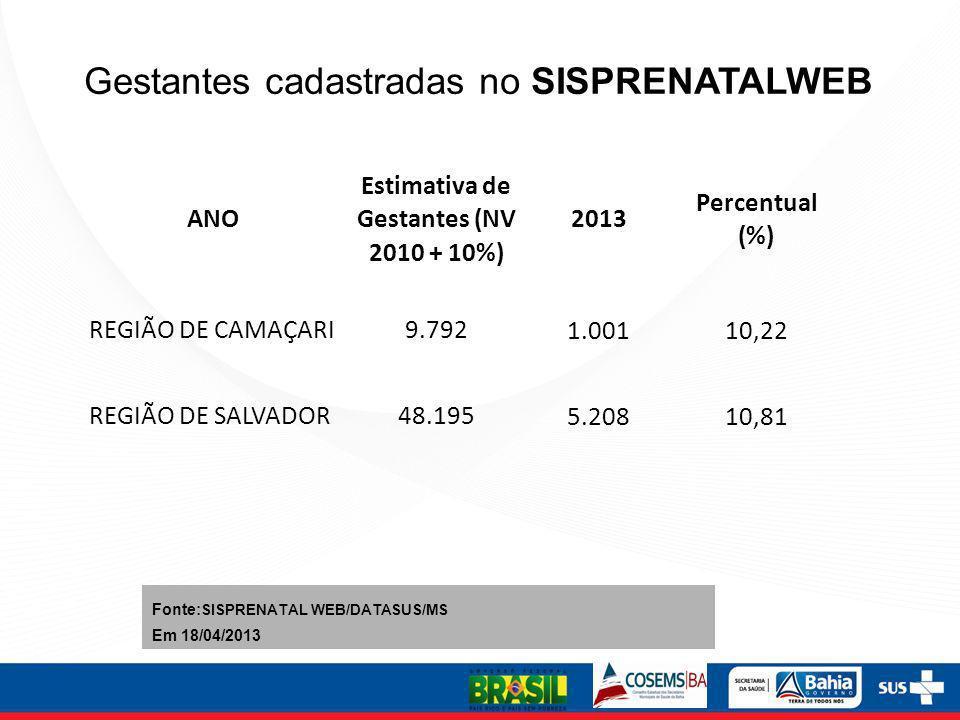 Gestantes cadastradas no SISPRENATALWEB ANO Estimativa de Gestantes (NV 2010 + 10%) 2013 Percentual (%) REGIÃO DE CAMAÇARI9.792 1.00110,22 REGIÃO DE S