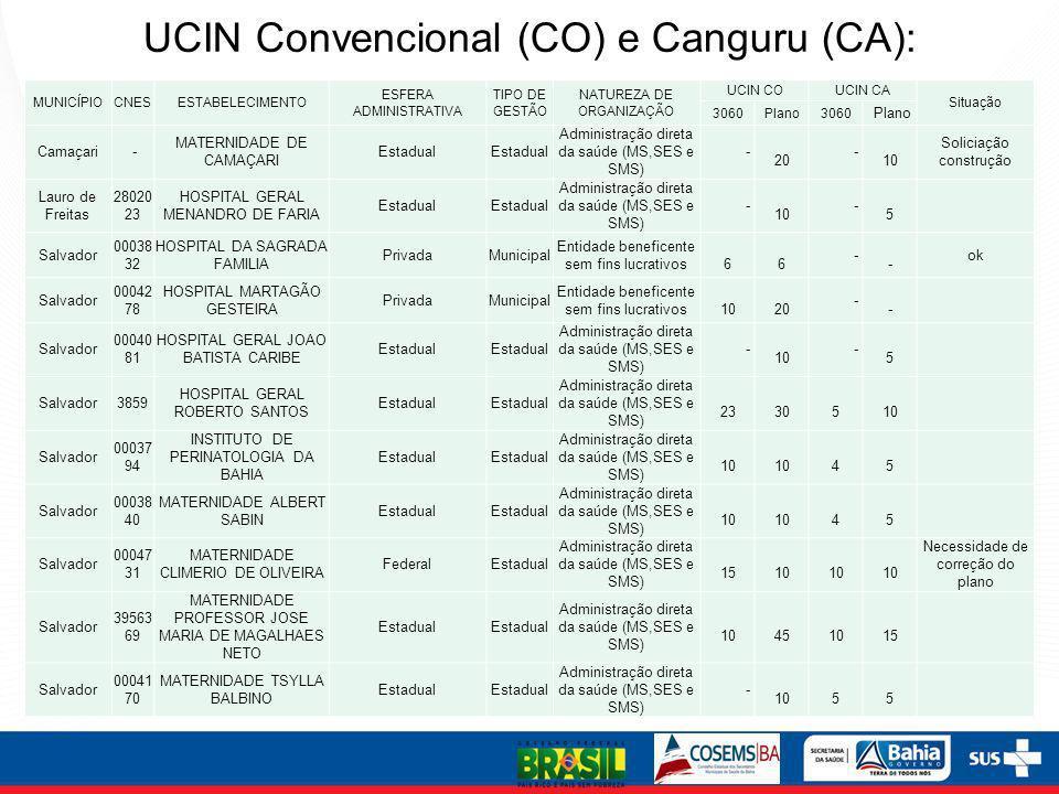 UCIN Convencional (CO) e Canguru (CA): MUNICÍPIOCNESESTABELECIMENTO ESFERA ADMINISTRATIVA TIPO DE GESTÃO NATUREZA DE ORGANIZAÇÃO UCIN COUCIN CA Situaç