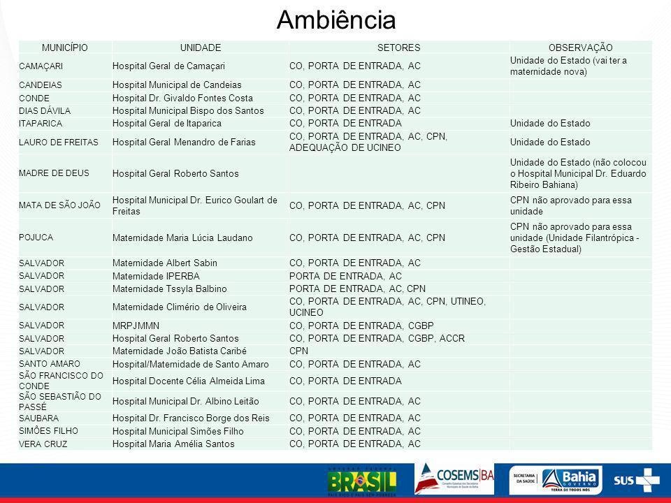 Ambiência MUNICÍPIOUNIDADESETORESOBSERVAÇÃO CAMAÇARI Hospital Geral de CamaçariCO, PORTA DE ENTRADA, AC Unidade do Estado (vai ter a maternidade nova)