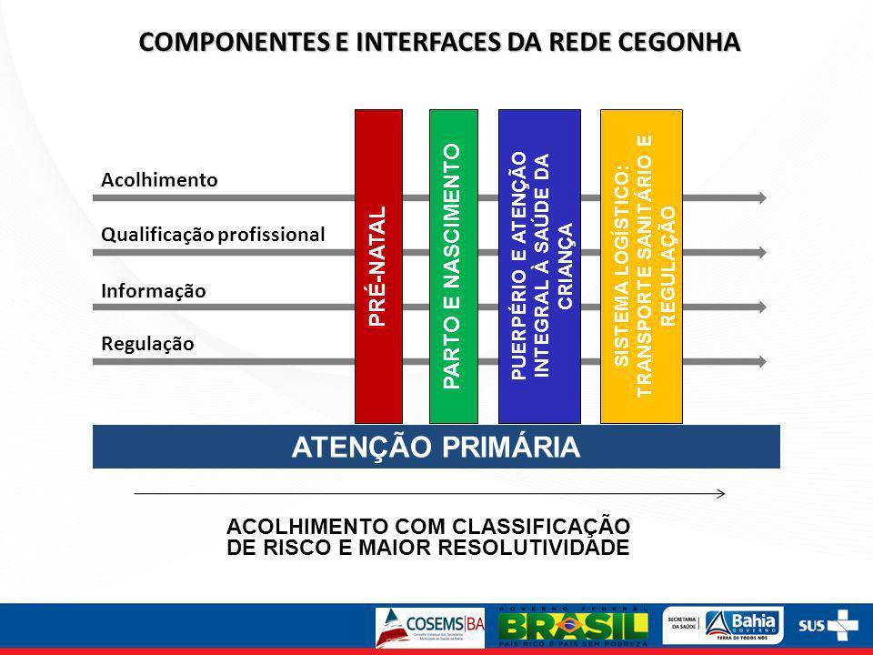 Acolhimento Informação Qualificação profissional Regulação COMPONENTES E INTERFACES DA REDE CEGONHA ACOLHIMENTO COM CLASSIFICAÇÃO DE RISCO E MAIOR RES
