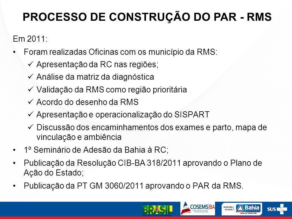 PROCESSO DE CONSTRUÇÃO DO PAR - RMS Em 2011: Foram realizadas Oficinas com os município da RMS: Apresentação da RC nas regiões; Análise da matriz da d