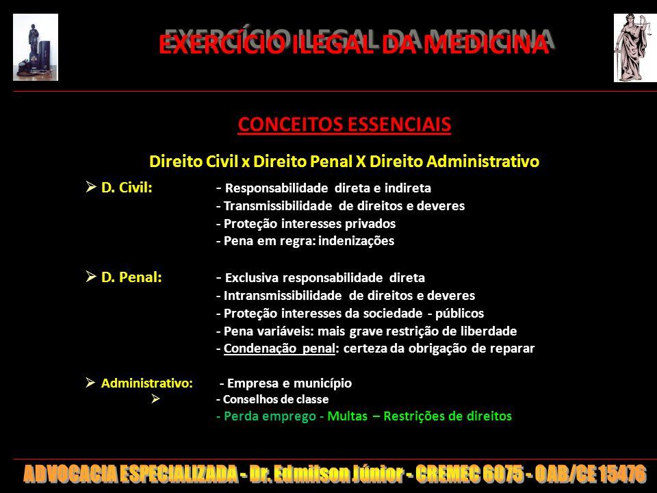 5 EXERCÍCIO ILEGAL DA MEDICINA EXERCÍCIO ILEGAL DA MEDICINA CONCEITOS ESSENCIAIS Direito Civil x Direito Penal X Direito Administrativo D. Civil: - Re