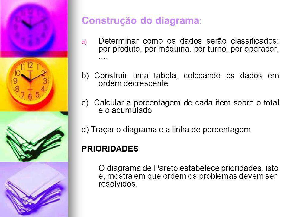Construção do diagrama : a) a) Determinar como os dados serão classificados: por produto, por máquina, por turno, por operador,.... b) Construir uma t