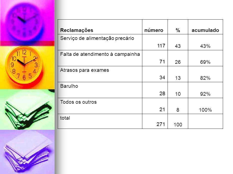Reclamaçõesnúmero%acumulado Serviço de alimentação precário117 4343% Falta de atendimento à campainha71 2669% Atrasos para exames 34 1382% Barulho28 1